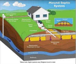 diagram of house and mound system in the ground